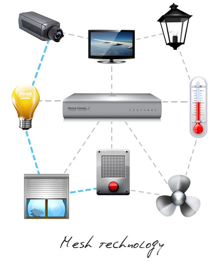 Z Wave Technology